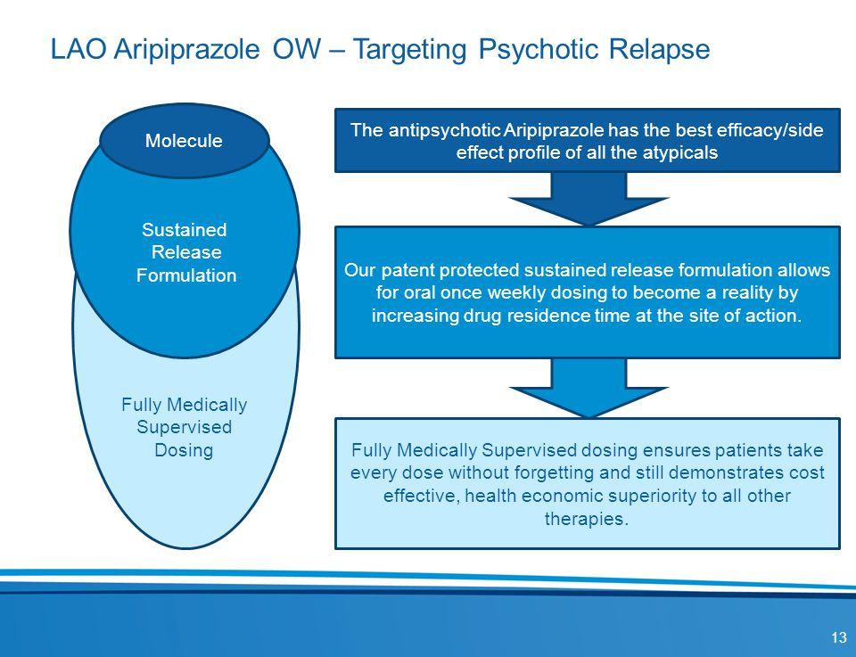 LAO Aripiprazole OW – Targeting Psychotic Relapse