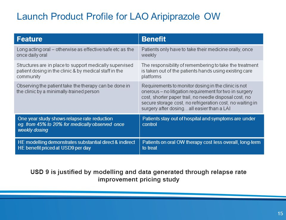 Launch Product Profile for LAO Aripiprazole OW