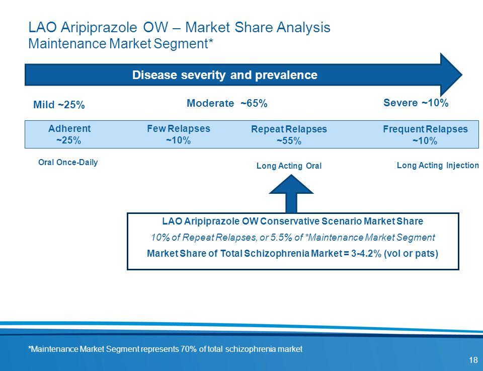 LAO Aripiprazole OW – Market Share Analysis Maintenance Market Segment*