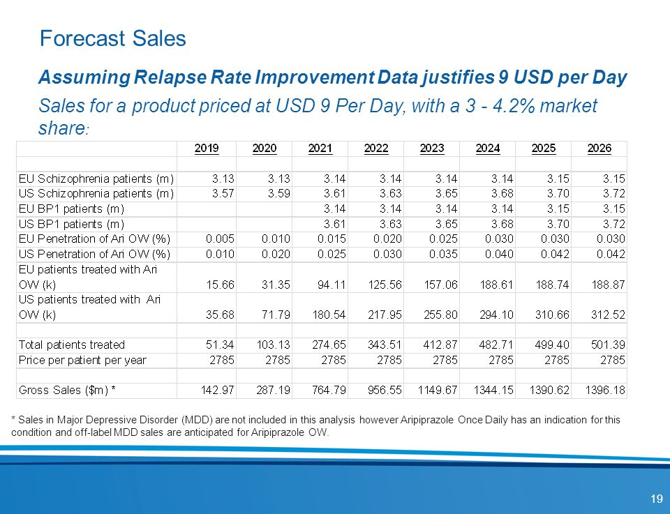 Forecast Sales Assuming Relapse Rate Improvement Data justifies 9 USD per Day.