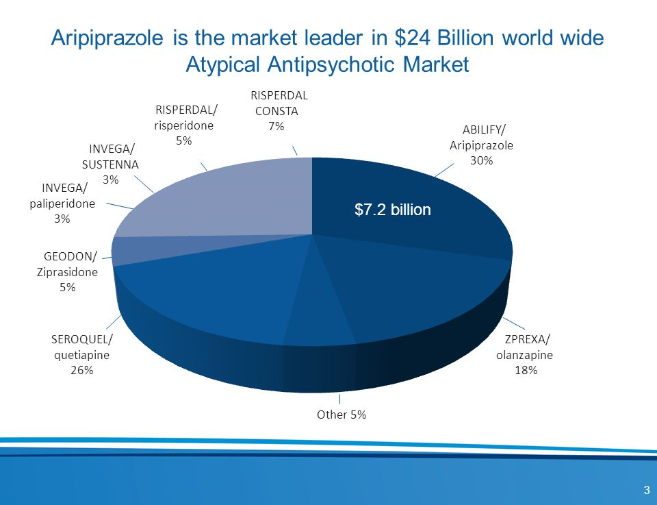 Aripiprazole is the market leader in $24 Billion world wide Atypical Antipsychotic Market