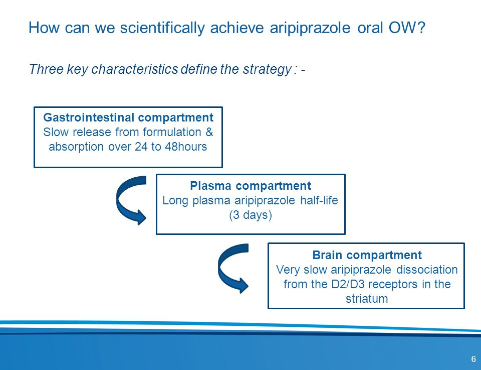 How can we scientifically achieve aripiprazole oral OW