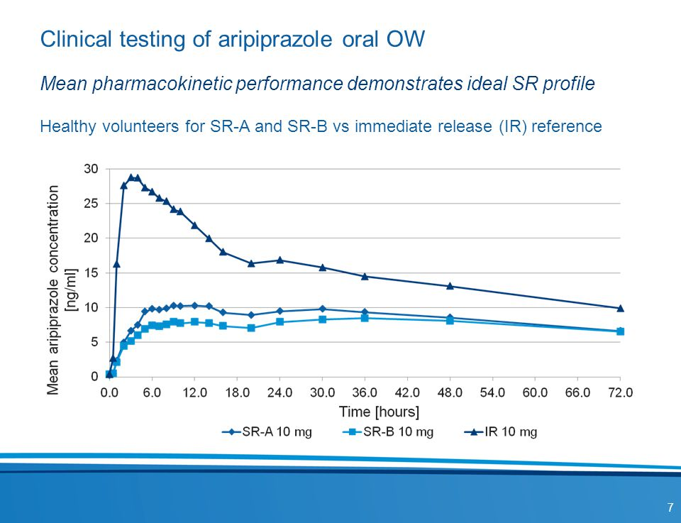 Clinical testing of aripiprazole oral OW