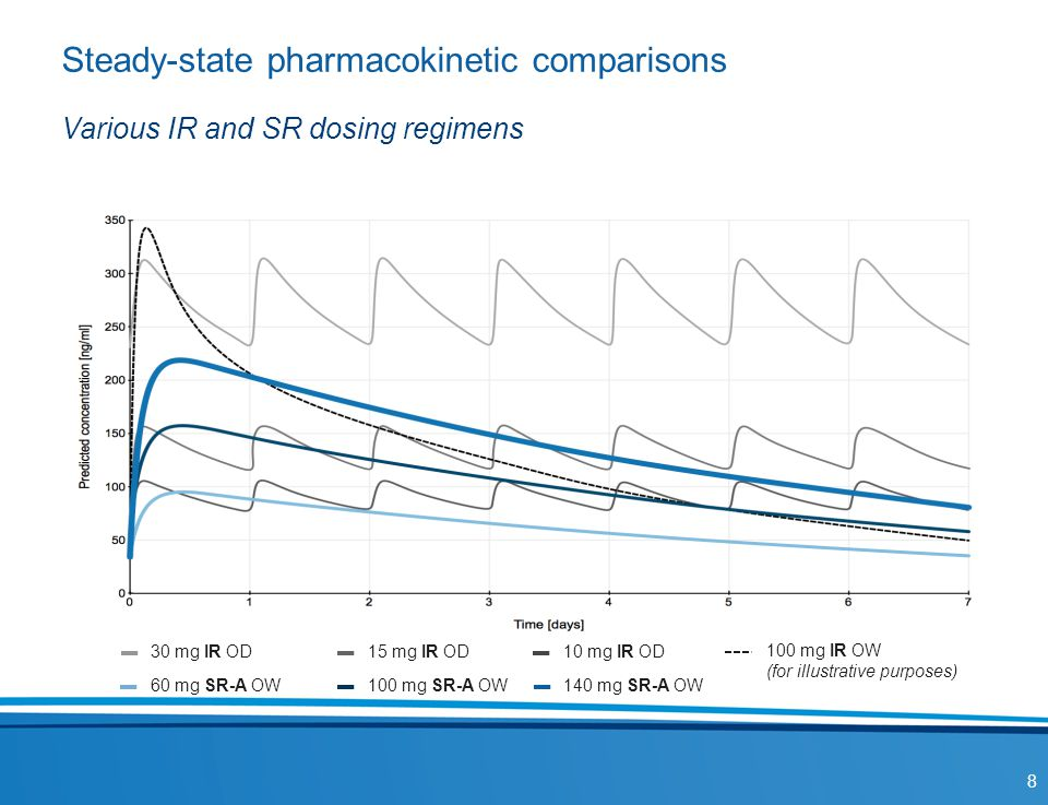 Steady-state pharmacokinetic comparisons
