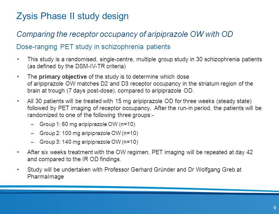 Zysis Phase II study design