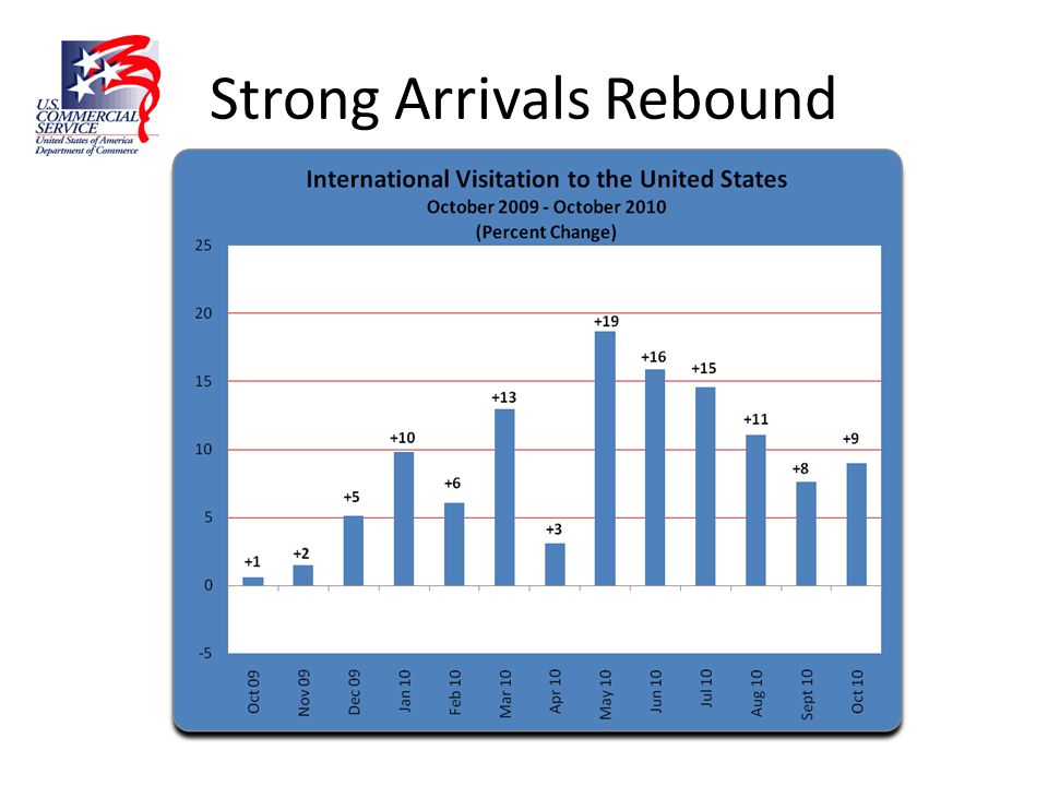 Strong Arrivals Rebound