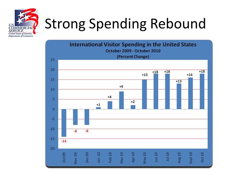 Strong Spending Rebound