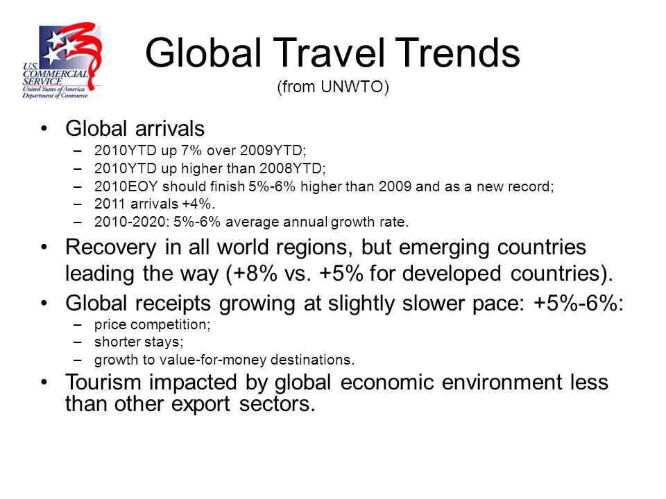 Global Travel Trends (from UNWTO)