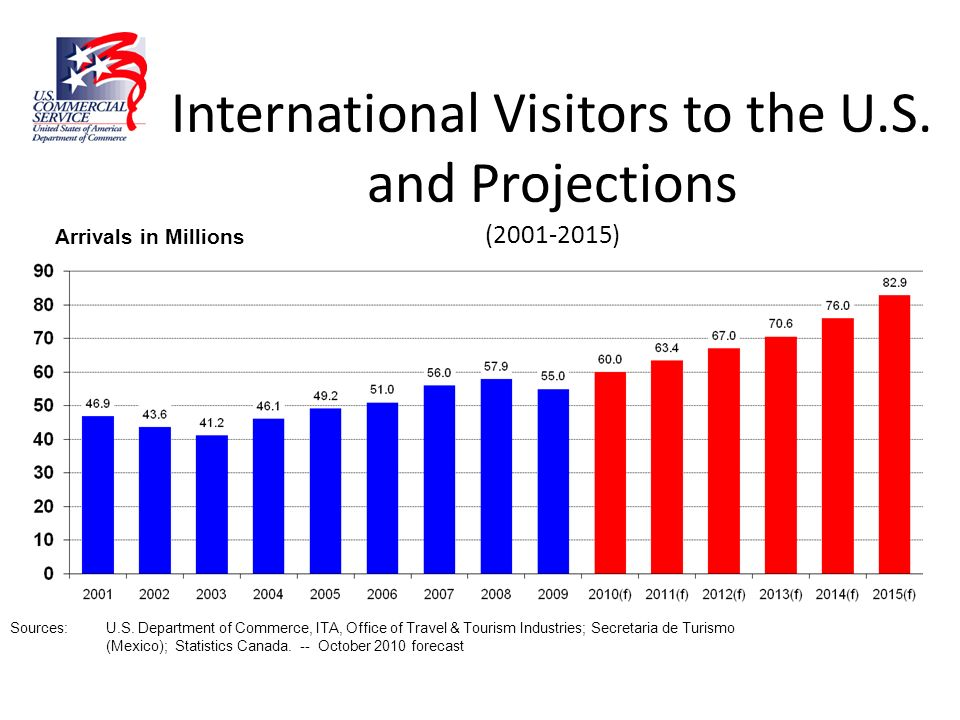 International Visitors to the U.S. and Projections ( )