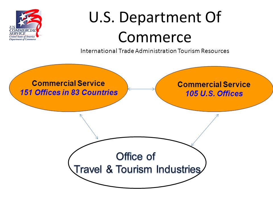 Travel & Tourism Industries