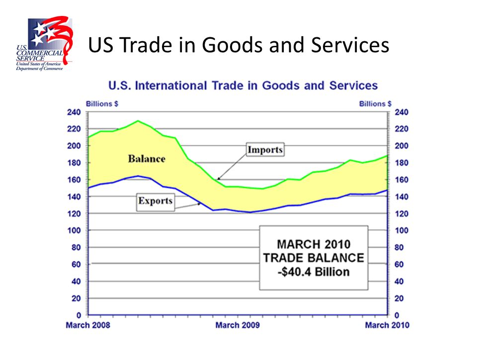 US Trade in Goods and Services