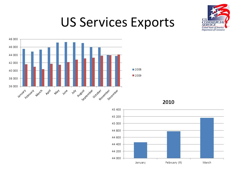 US Services Exports