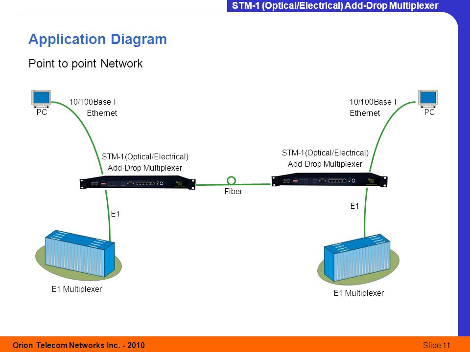 Application Diagram Point to point Network 10/100Base T Ethernet