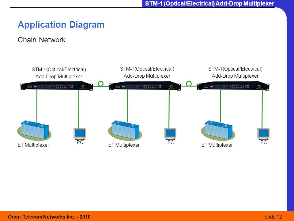 Application Diagram Chain Network STM-1(Optical/Electrical)