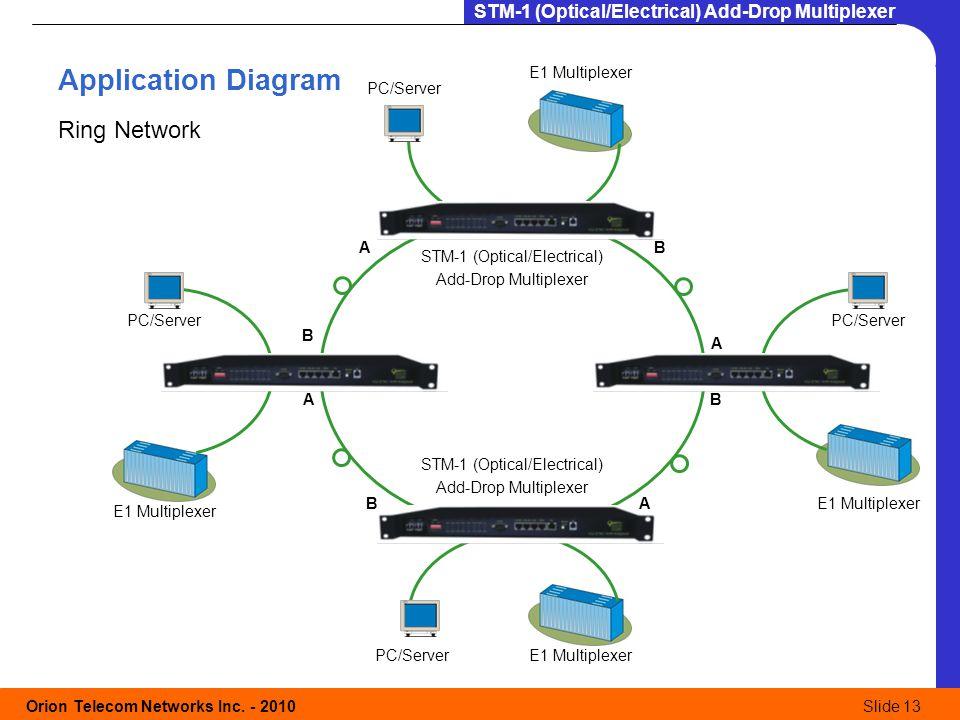 Application Diagram Ring Network E1 Multiplexer PC/Server A B