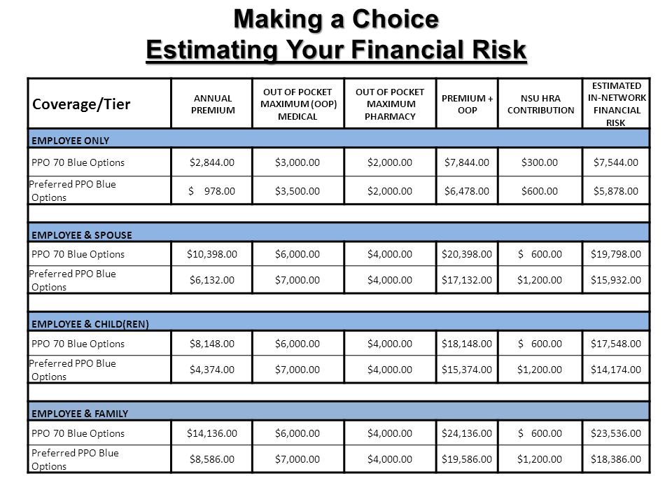 Making a Choice Estimating Your Financial Risk