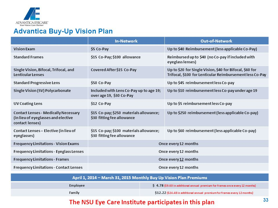 April 1, 2014 – March 31, 2015 Monthly Buy Up Vision Plan Premiums