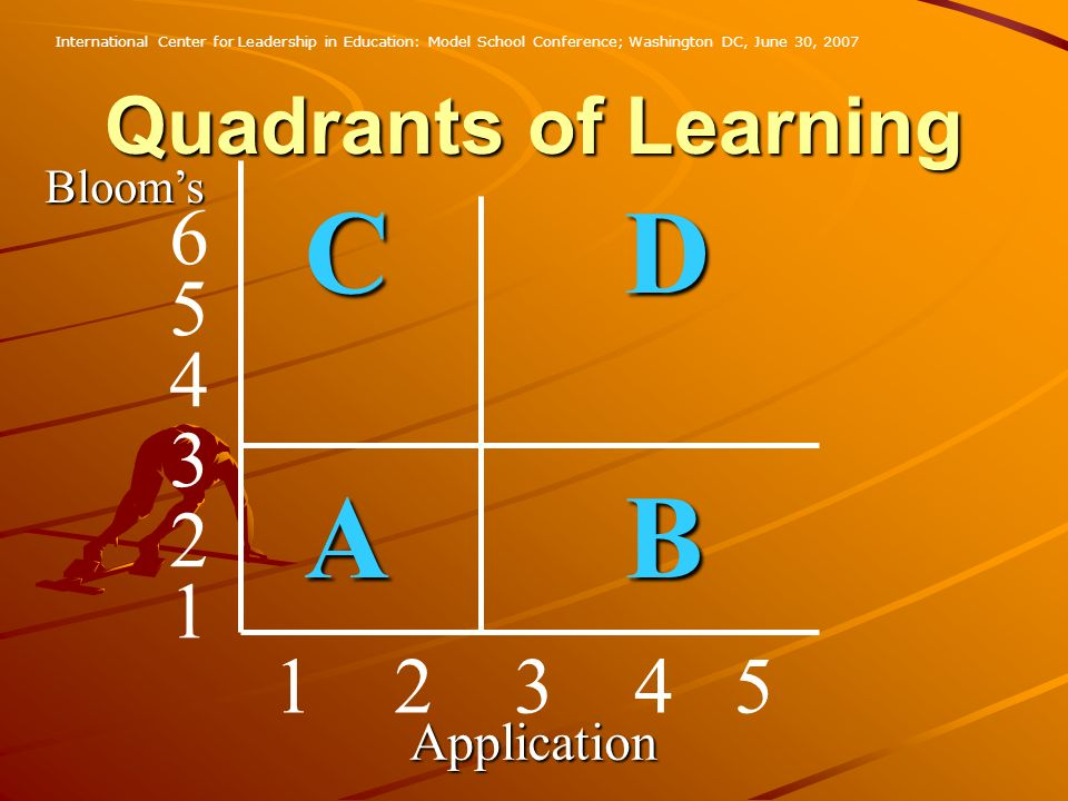C D A B Quadrants of Learning 6 5 4 3 2 1 1 2 3 4 5 Application