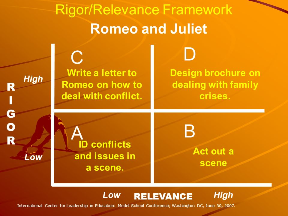 D C B A Rigor/Relevance Framework Romeo and Juliet RIGOR