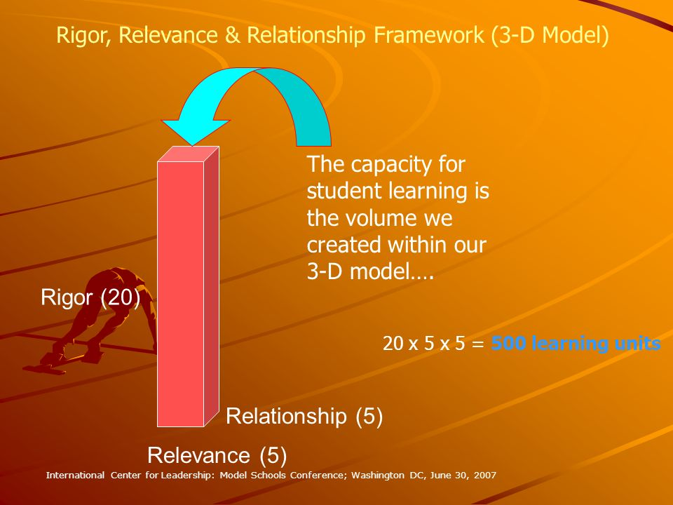 Rigor, Relevance & Relationship Framework (3-D Model)