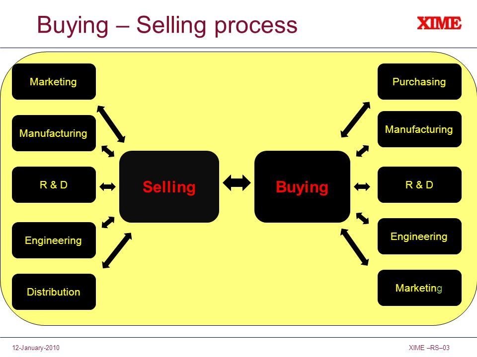 Buying – Selling process