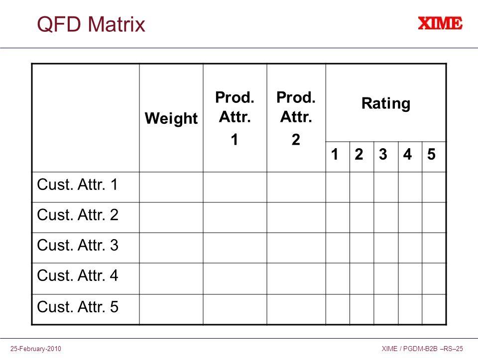 QFD Matrix Weight Prod. Attr. 1 2 Rating 3 4 5 Cust. Attr. 1