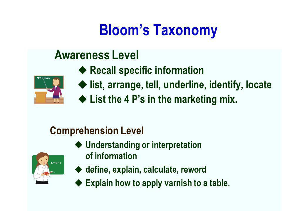 Bloom's Taxonomy Awareness Level Recall specific information