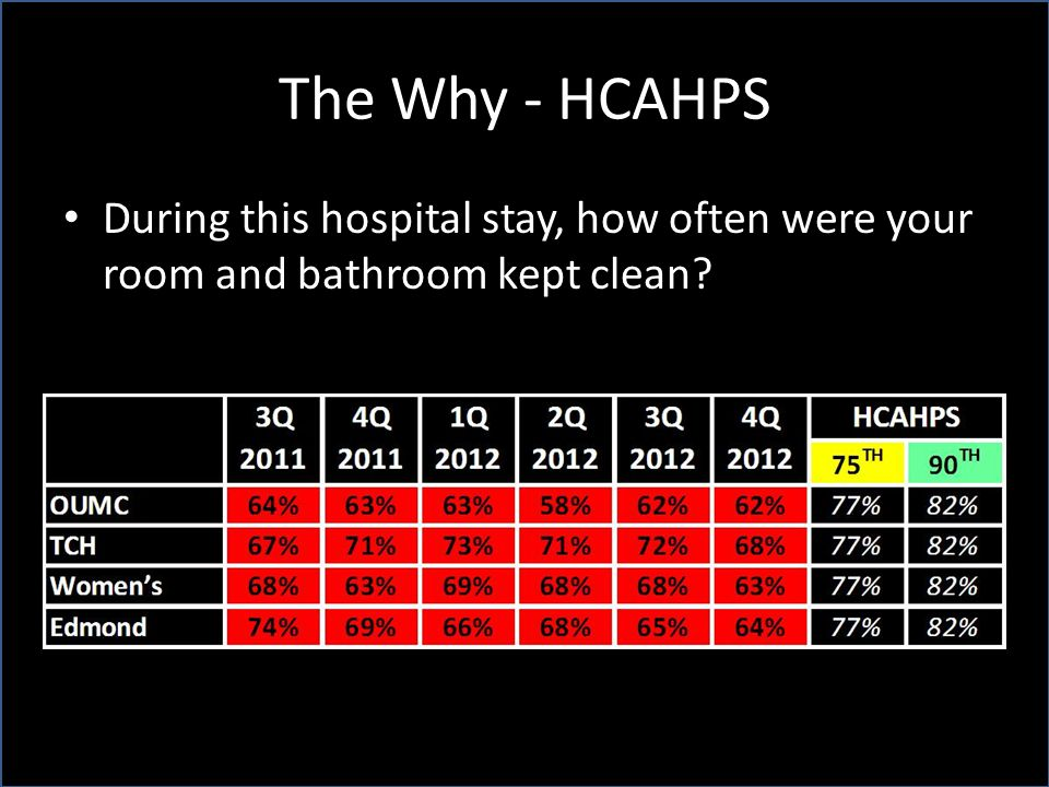 The Why - HCAHPS During this hospital stay, how often were your room and bathroom kept clean Cathy