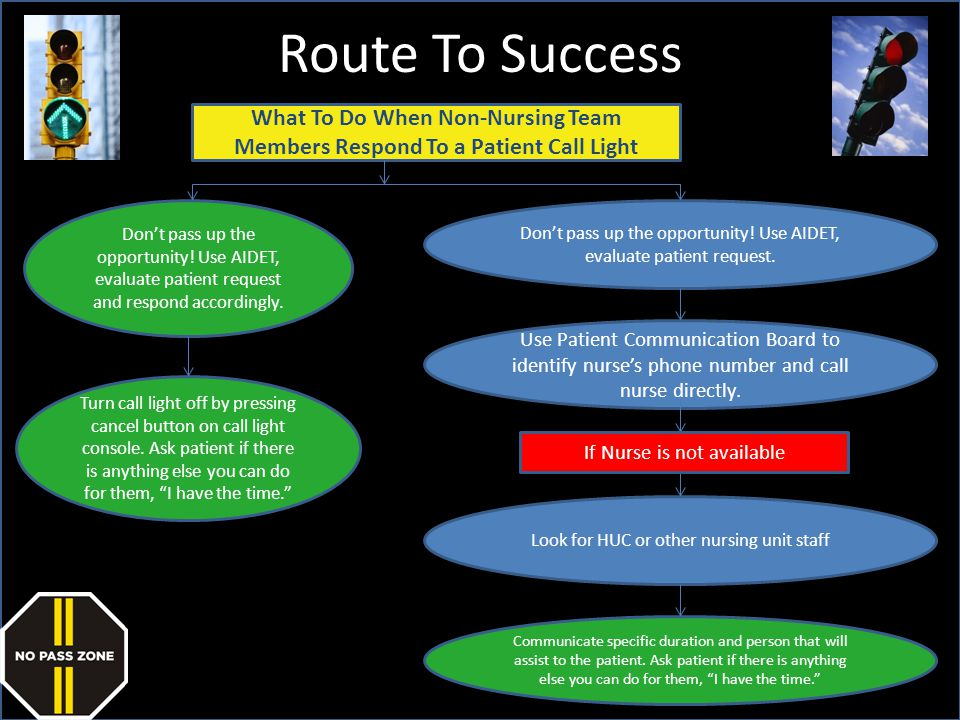 Route To Success What To Do When Non-Nursing Team Members Respond To a Patient Call Light.