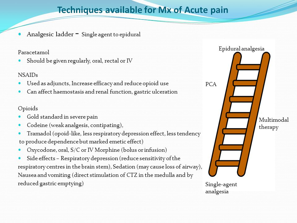 Techniques available for Mx of Acute pain