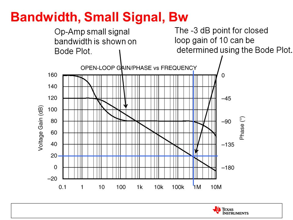 Bandwidth, Small Signal, Bw