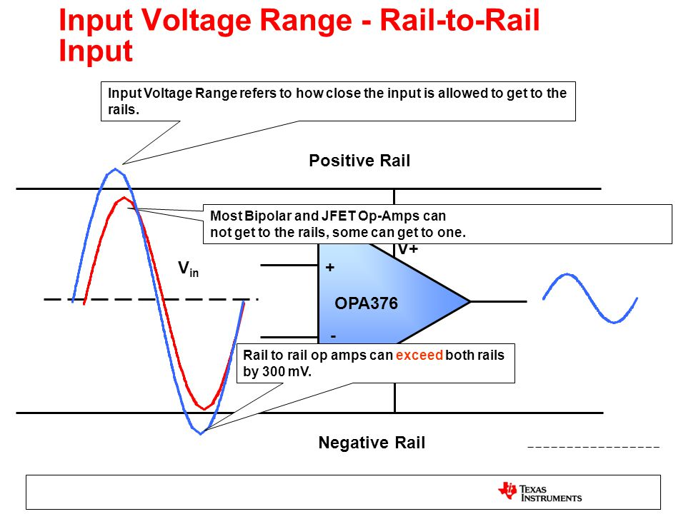 Input Voltage Range - Rail-to-Rail Input