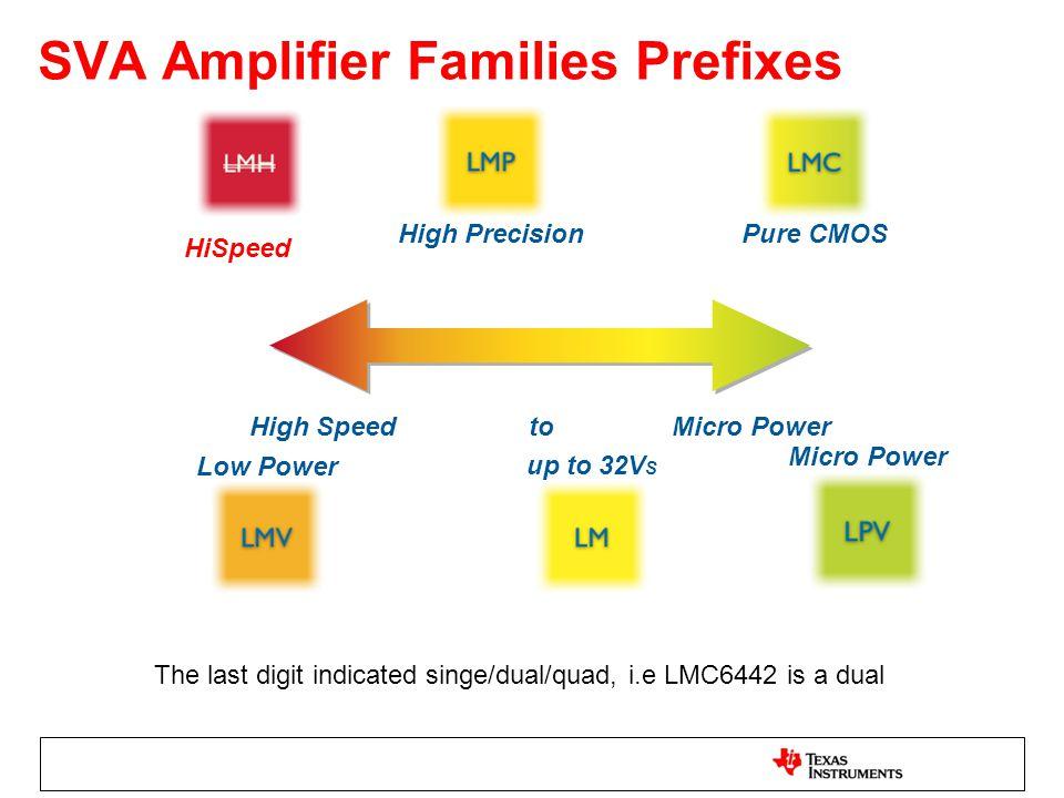 SVA Amplifier Families Prefixes