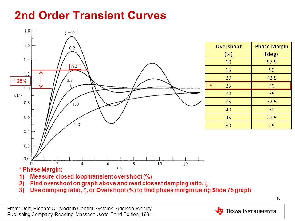 2nd Order Transient Curves