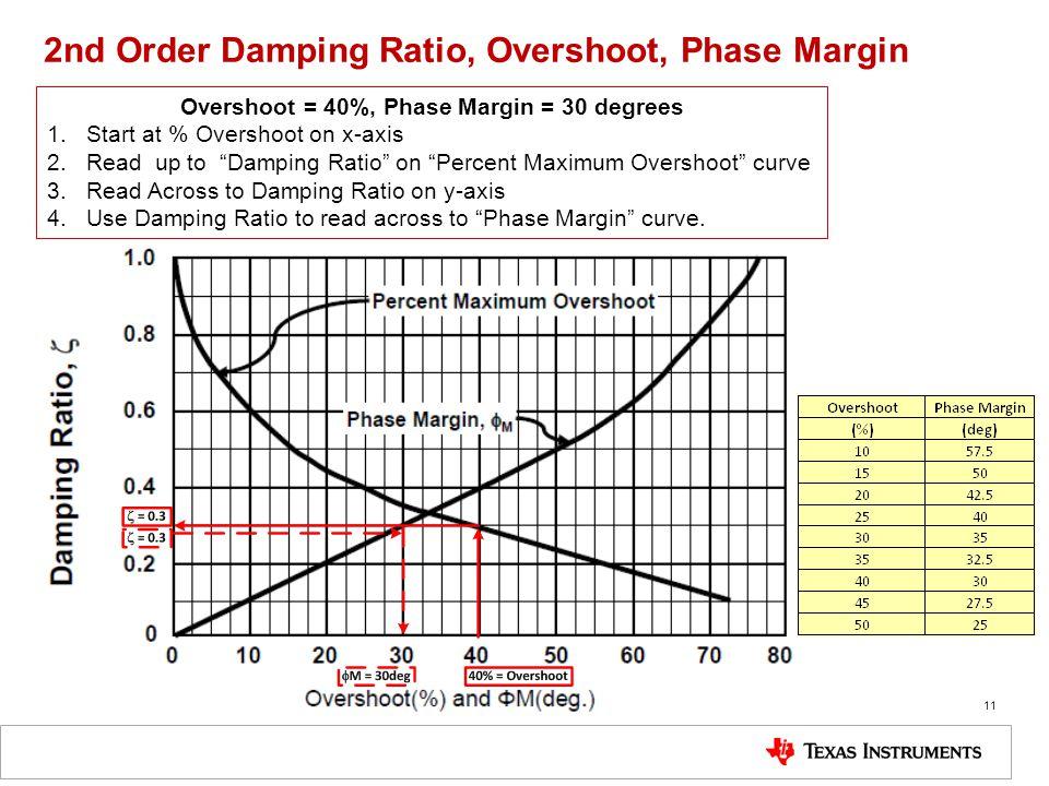 2nd Order Damping Ratio, Overshoot, Phase Margin