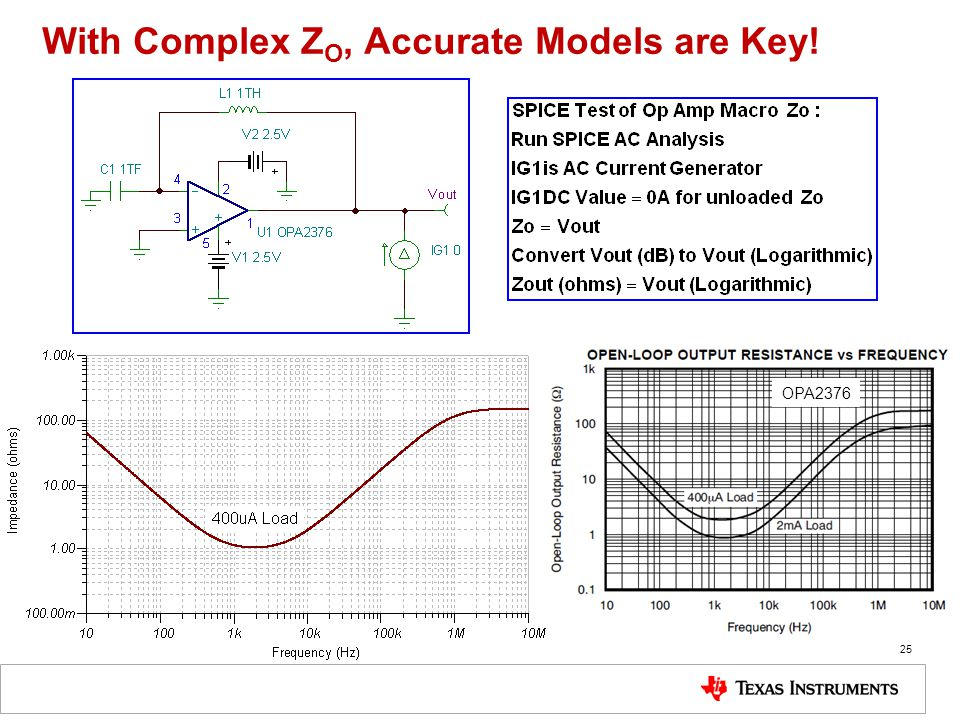 With Complex ZO, Accurate Models are Key!
