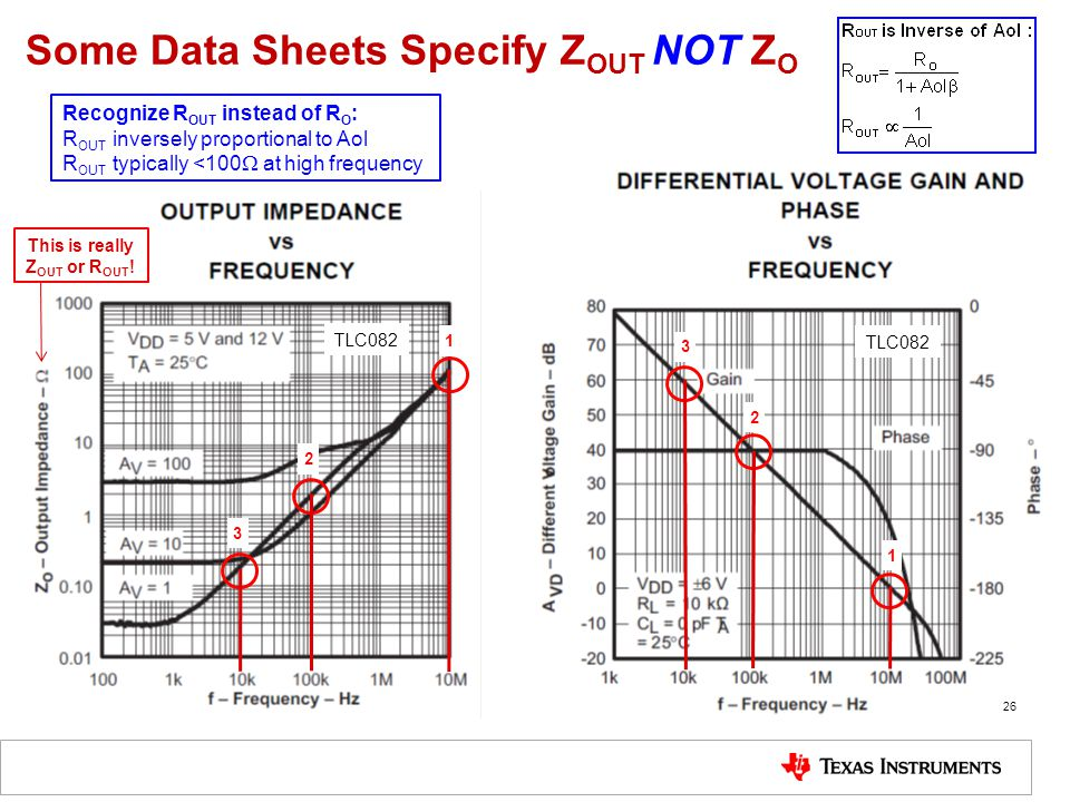 Some Data Sheets Specify ZOUT NOT ZO