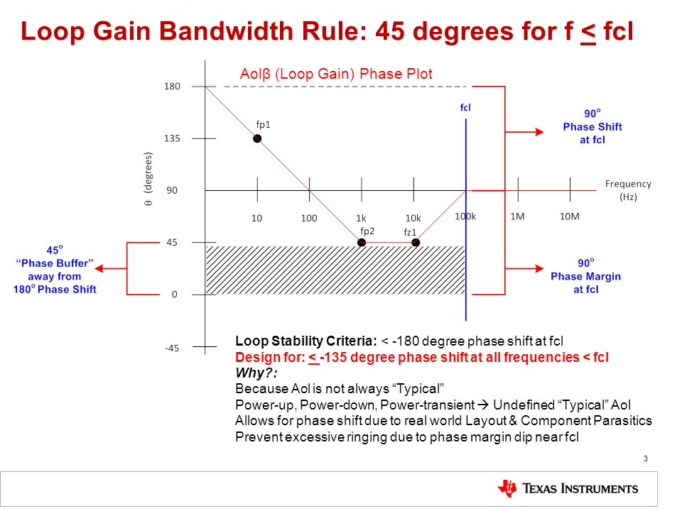 Loop Gain Bandwidth Rule: 45 degrees for f < fcl