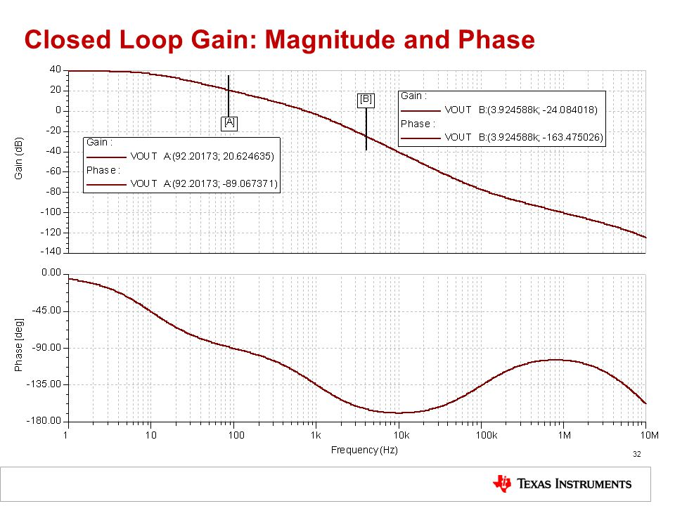Closed Loop Gain: Magnitude and Phase