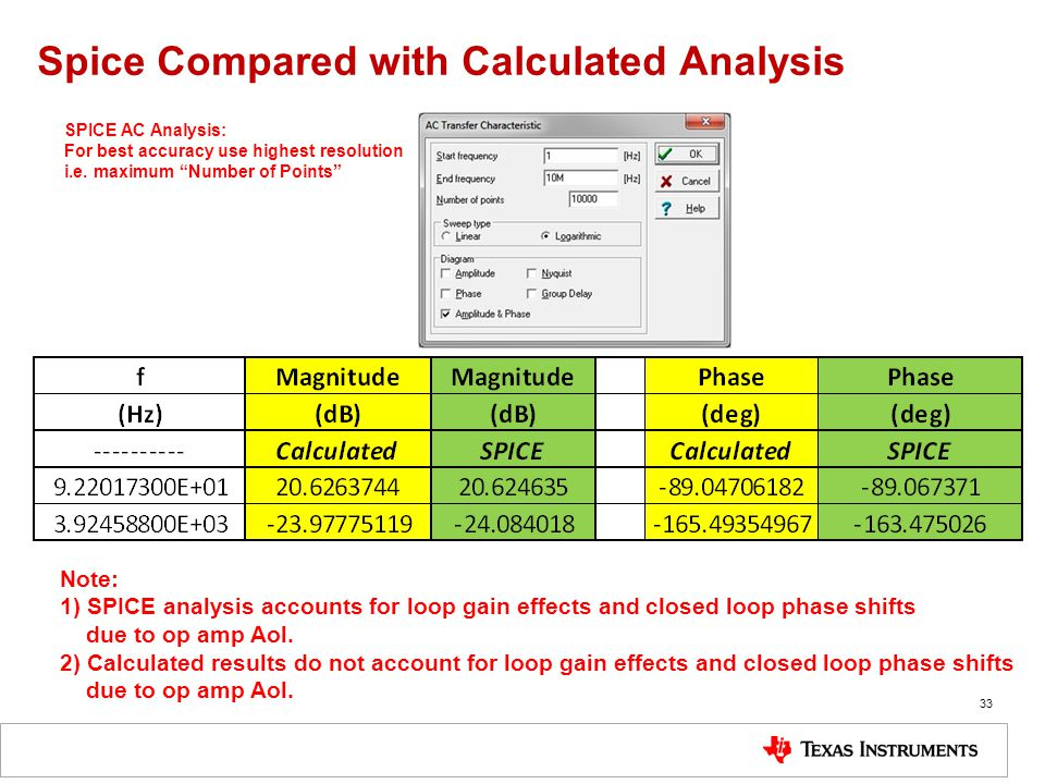 Spice Compared with Calculated Analysis