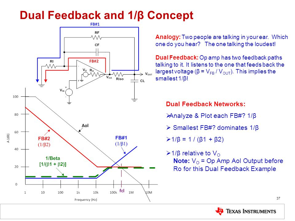 Dual Feedback and 1/β Concept
