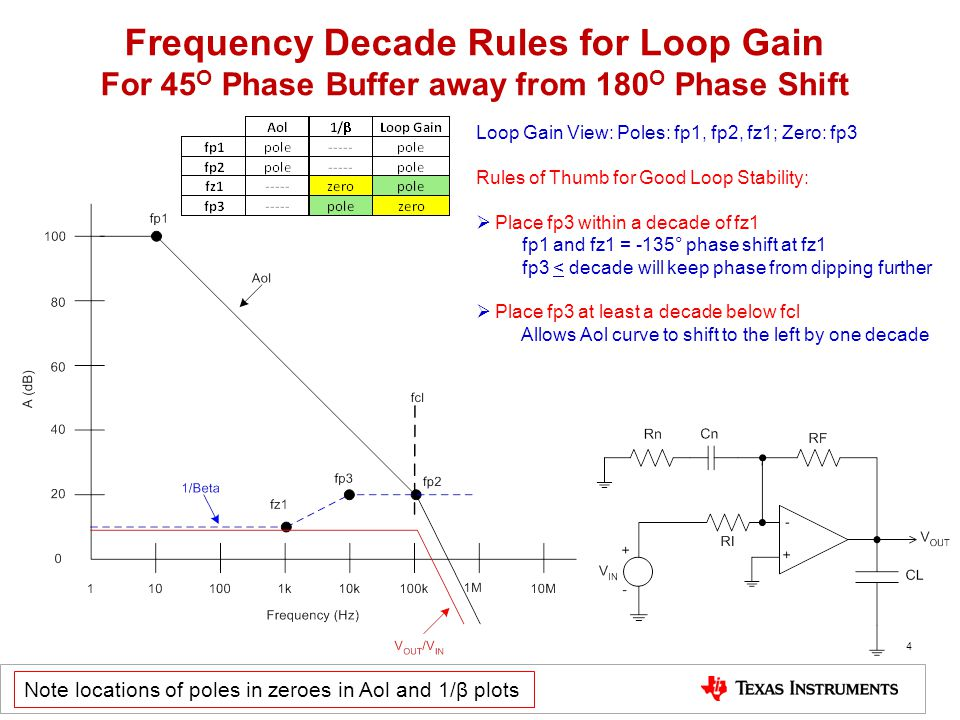 Frequency Decade Rules for Loop Gain