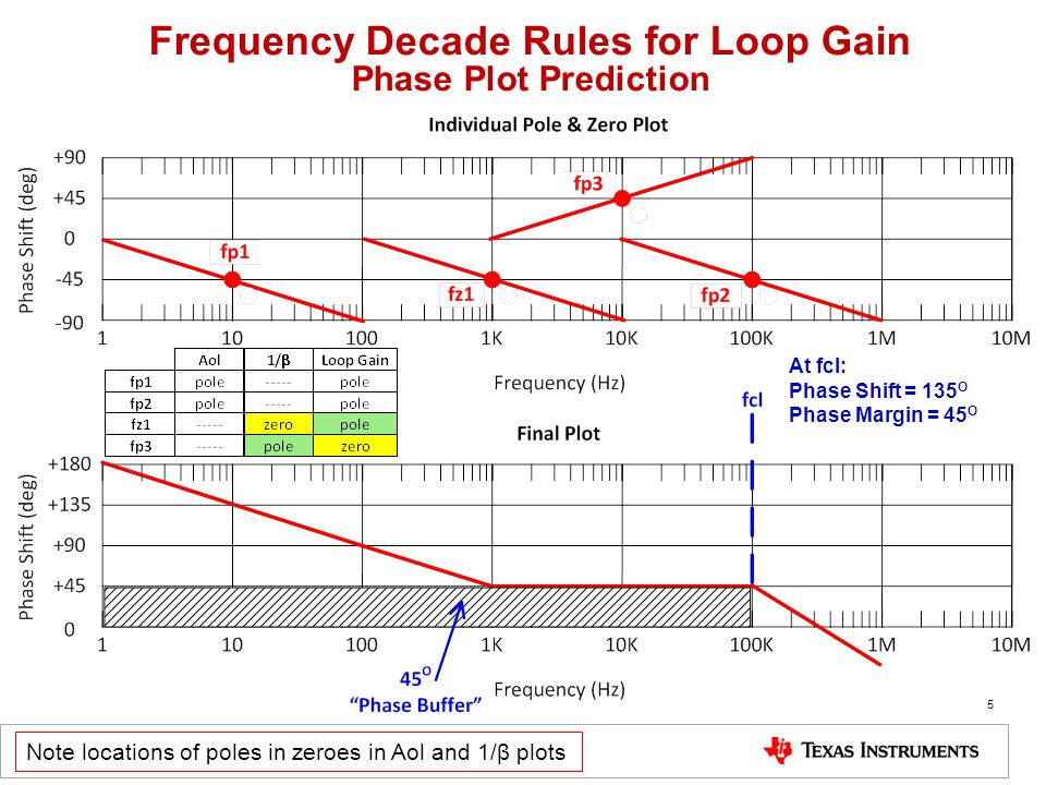 Frequency Decade Rules for Loop Gain Phase Plot Prediction