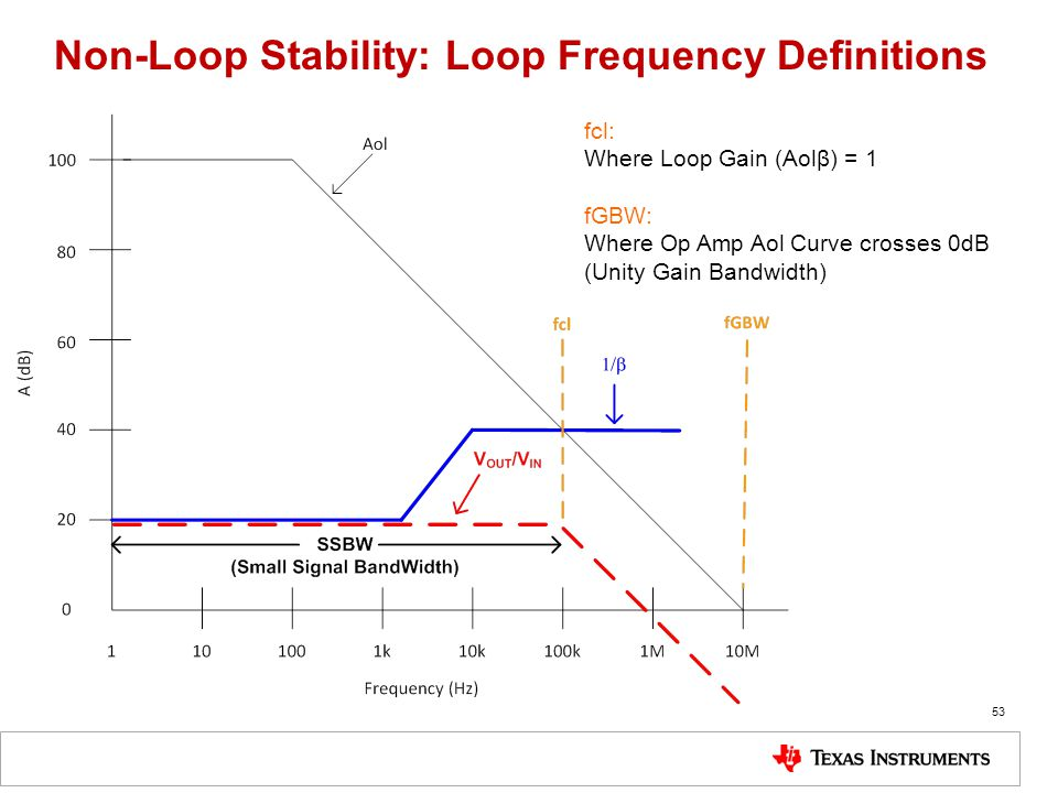 Non-Loop Stability: Loop Frequency Definitions