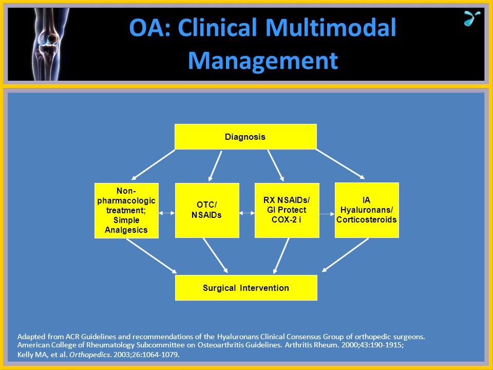 OA: Clinical Multimodal Management