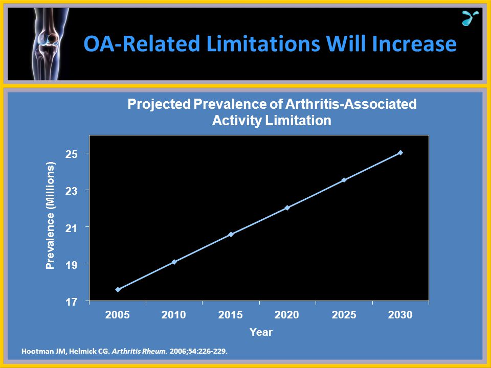 OA-Related Limitations Will Increase