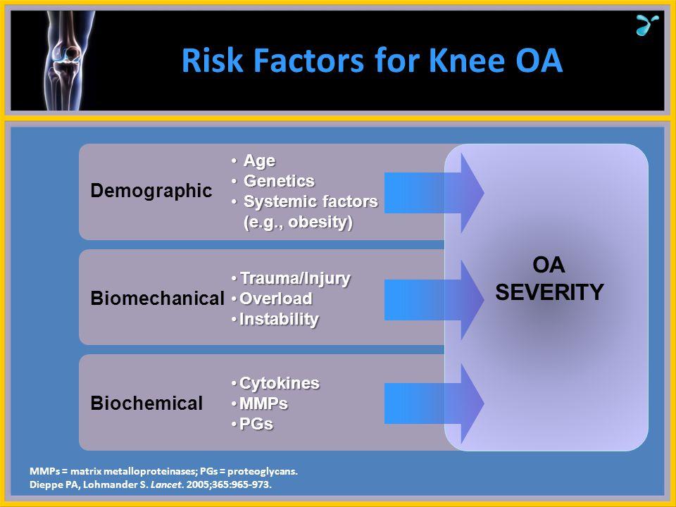 Risk Factors for Knee OA
