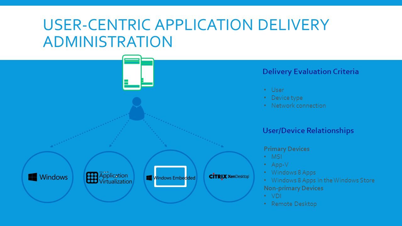 User-centric Application Delivery Administration