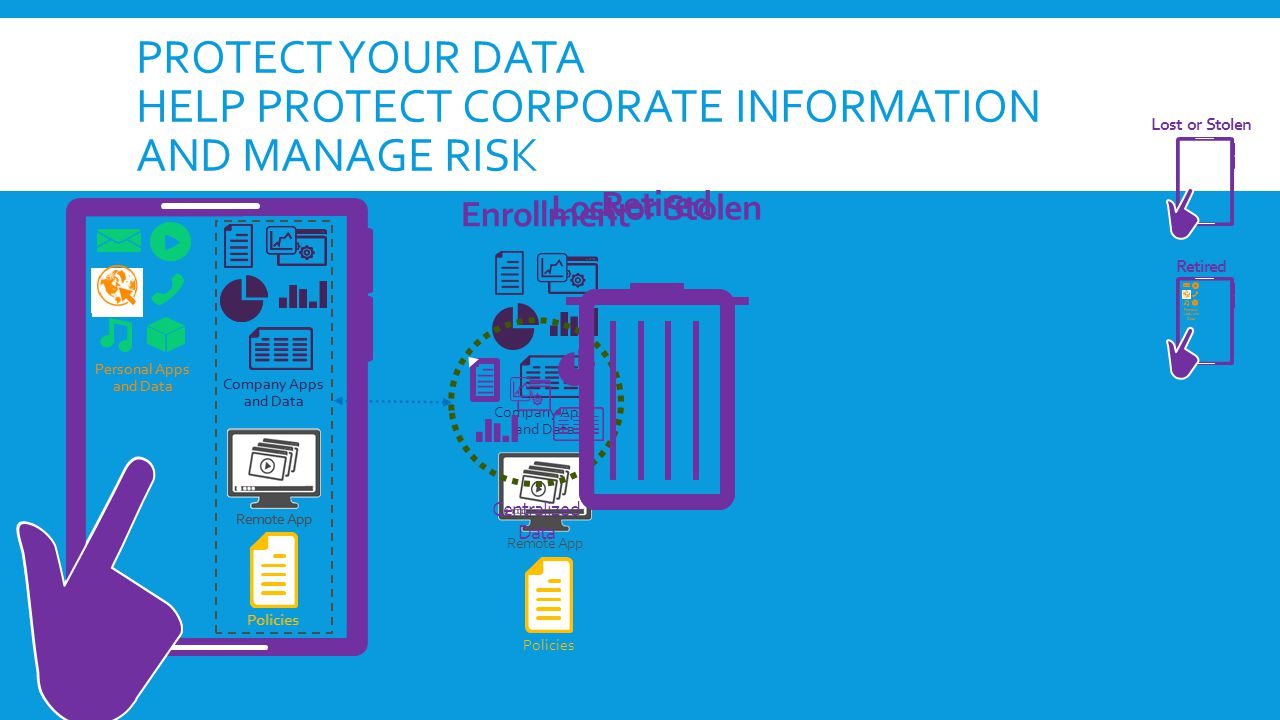Protect your Data Help protect corporate information and manage risk