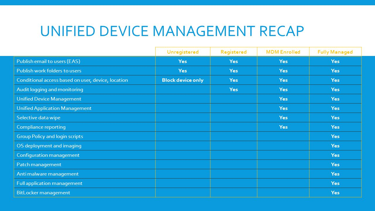 Unified Device Management Recap